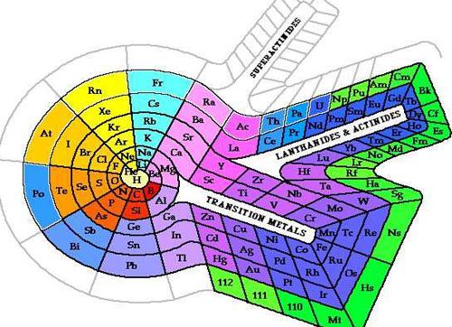 化学元素周期表里竟隐藏着这么多天体